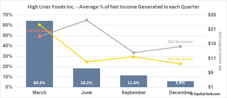 High Liner Foods Inc. (TSE:HLF.TO) Net Income Seasonality