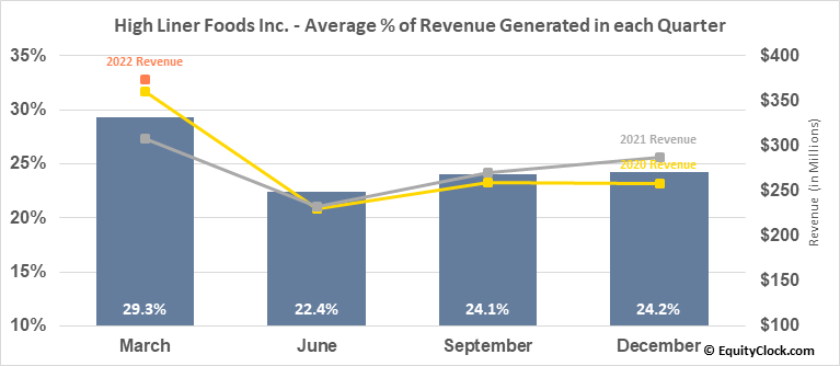 High Liner Foods Inc. (TSE:HLF.TO) Revenue Seasonality
