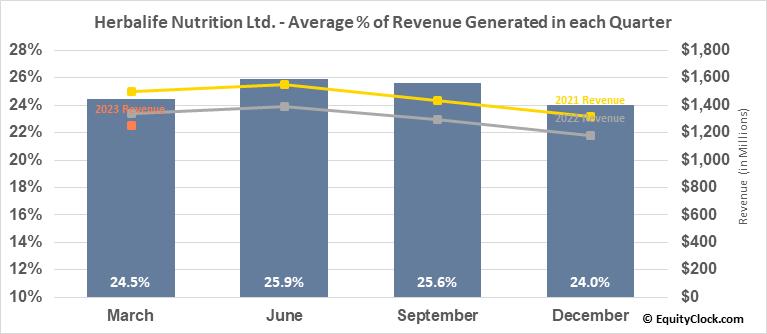 Herbalife Nutrition Ltd. (NYSE:HLF) Revenue Seasonality