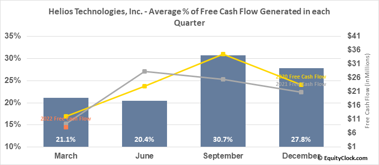 Helios Technologies, Inc. (NASD:HLIO) Free Cash Flow Seasonality