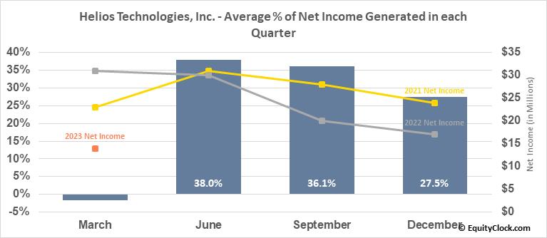 Helios Technologies, Inc. (NASD:HLIO) Net Income Seasonality