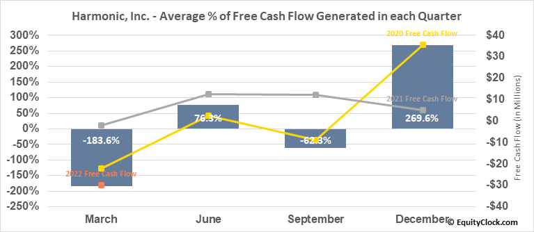 Harmonic, Inc. (NASD:HLIT) Free Cash Flow Seasonality