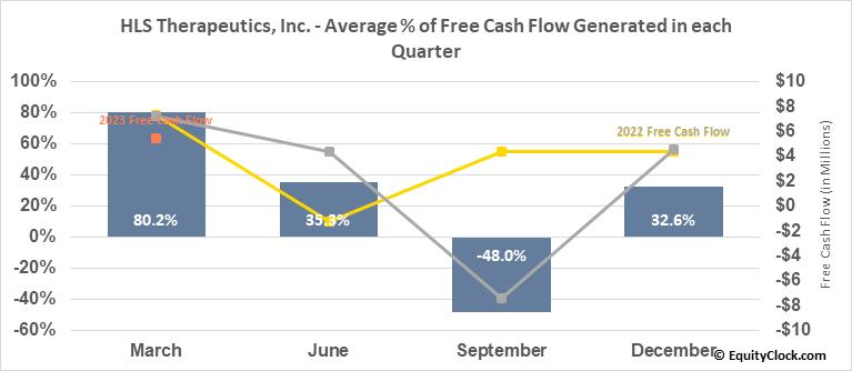 HLS Therapeutics, Inc. (TSE:HLS.TO) Free Cash Flow Seasonality