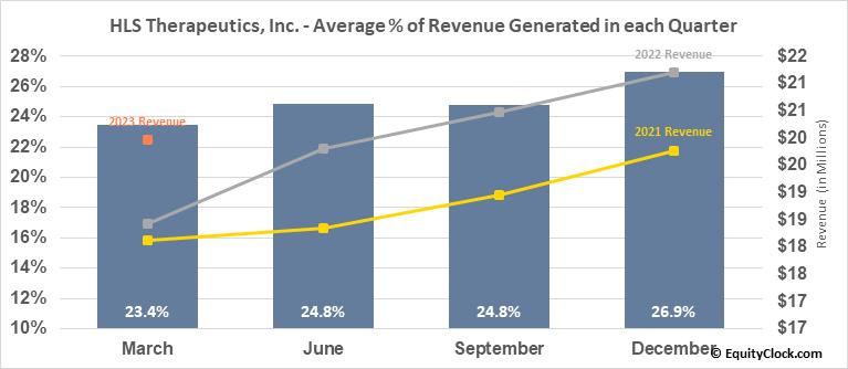 HLS Therapeutics, Inc. (TSE:HLS.TO) Revenue Seasonality