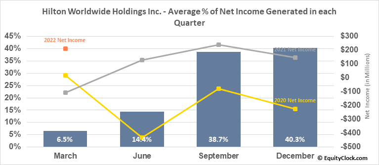Hilton Worldwide Holdings Inc. (NYSE:HLT) Net Income Seasonality