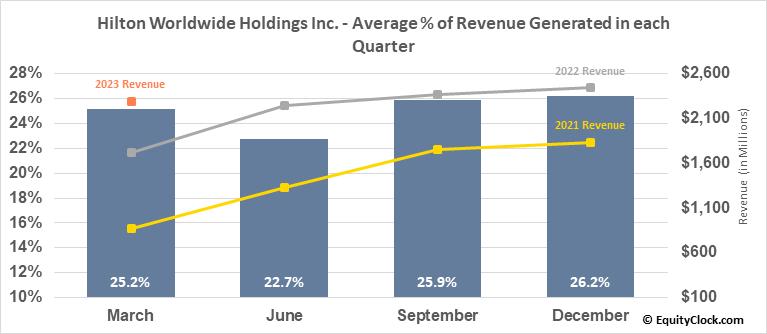 Hilton Worldwide Holdings Inc. (NYSE:HLT) Revenue Seasonality
