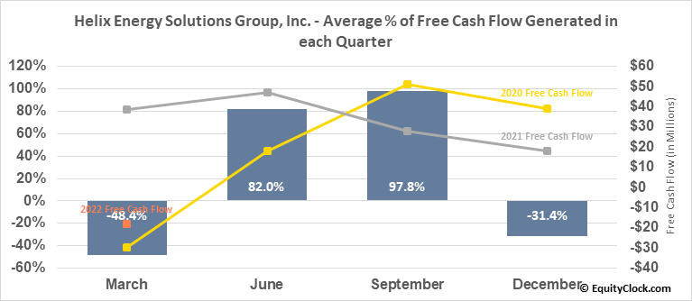 Helix Energy Solutions Group, Inc. (NYSE:HLX) Free Cash Flow Seasonality