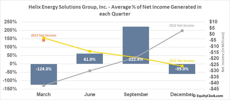 Helix Energy Solutions Group, Inc. (NYSE:HLX) Net Income Seasonality