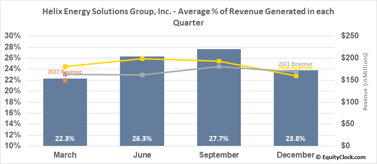 Helix Energy Solutions Group, Inc. (NYSE:HLX) Revenue Seasonality