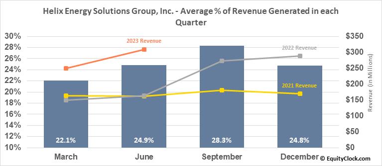 Helix Energy Solutions Group, Inc. (NYSE:HLX) Revenue Seasonality