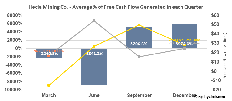 Hecla Mining Co. (NYSE:HL) Free Cash Flow Seasonality