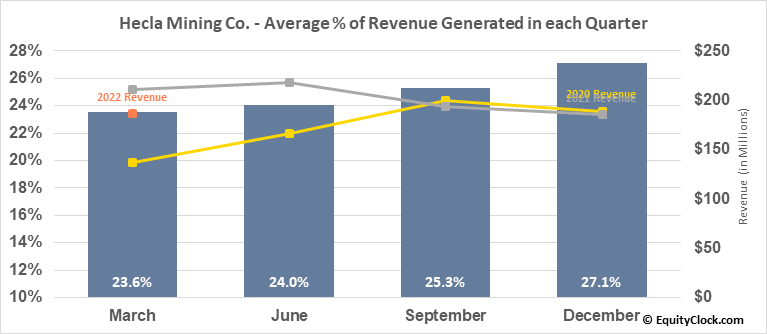Hecla Mining Co. (NYSE:HL) Revenue Seasonality