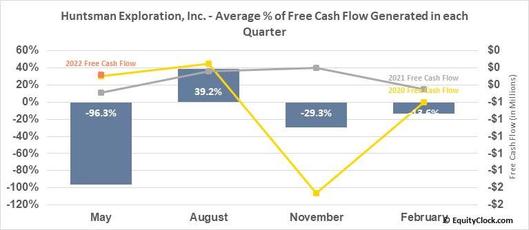 Huntsman Exploration, Inc. (TSXV:HMAN.V) Free Cash Flow Seasonality