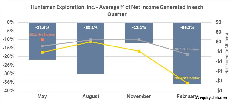 Huntsman Exploration, Inc. (TSXV:HMAN.V) Net Income Seasonality