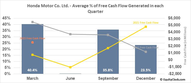 Honda Motor Co. Ltd. (NYSE:HMC) Free Cash Flow Seasonality