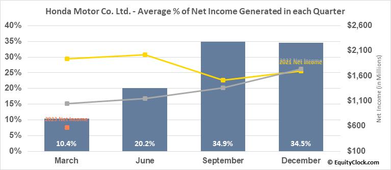 Honda Motor Co. Ltd. (NYSE:HMC) Net Income Seasonality