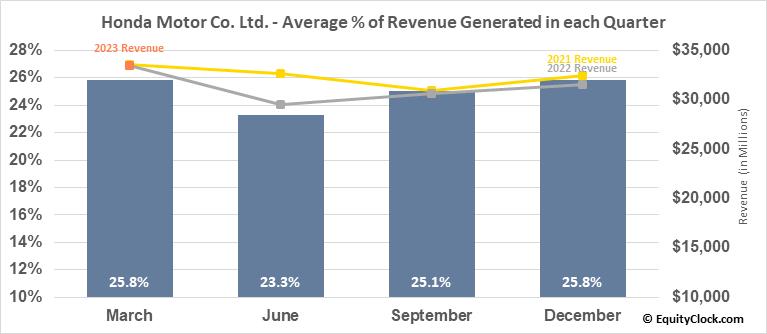 Honda Motor Co. Ltd. (NYSE:HMC) Revenue Seasonality