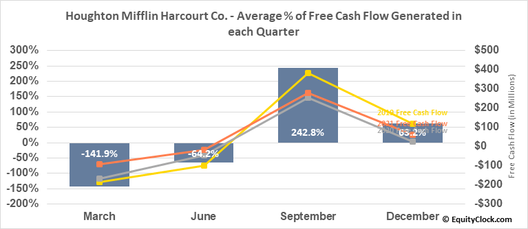 Houghton Mifflin Harcourt Co. (NASD:HMHC) Free Cash Flow Seasonality