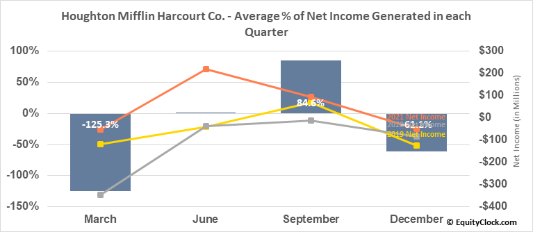 Houghton Mifflin Harcourt Co. (NASD:HMHC) Net Income Seasonality