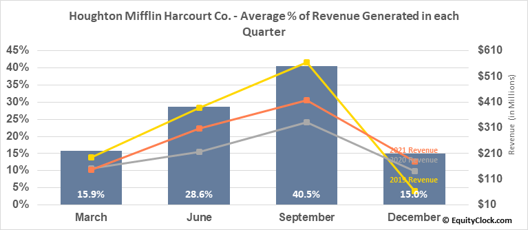 Houghton Mifflin Harcourt Co. (NASD:HMHC) Revenue Seasonality