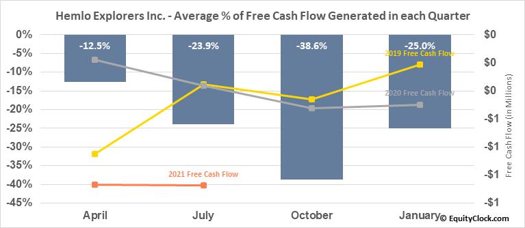 Hemlo Explorers Inc. (TSXV:HMLO.V) Free Cash Flow Seasonality