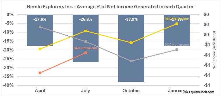 Hemlo Explorers Inc. (TSXV:HMLO.V) Net Income Seasonality