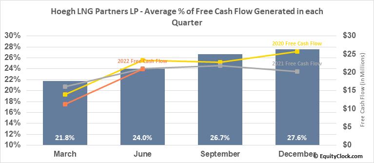 Hoegh LNG Partners LP (NYSE:HMLP) Free Cash Flow Seasonality