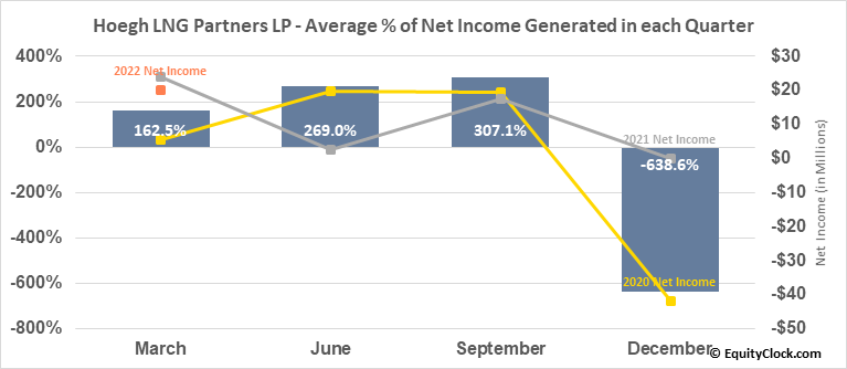 Hoegh LNG Partners LP (NYSE:HMLP) Net Income Seasonality