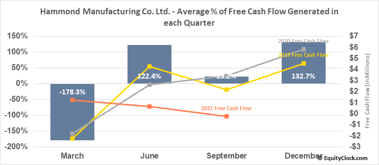 Hammond Manufacturing Co. Ltd. (TSE:HMM/A.TO) Free Cash Flow Seasonality
