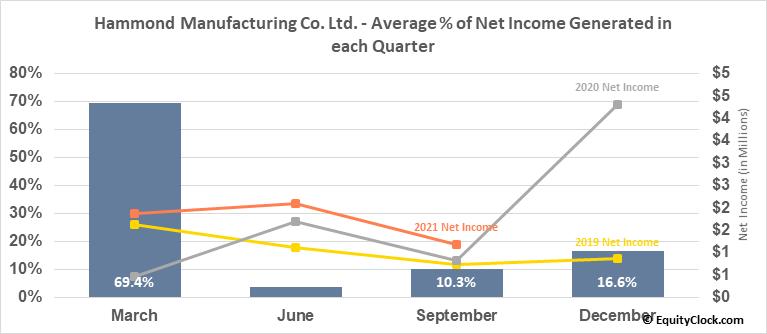 Hammond Manufacturing Co. Ltd. (TSE:HMM/A.TO) Net Income Seasonality