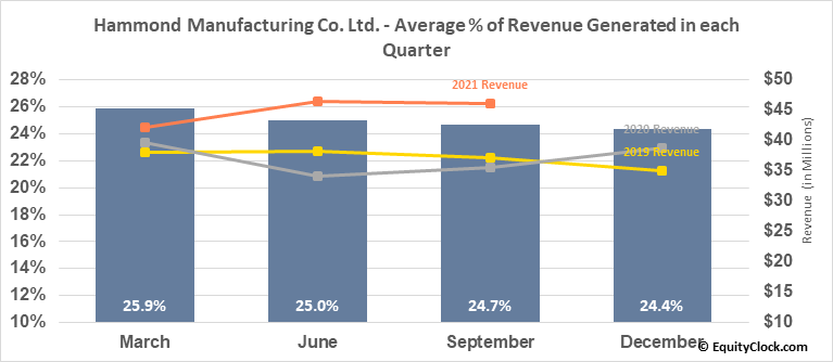 Hammond Manufacturing Co. Ltd. (TSE:HMM/A.TO) Revenue Seasonality