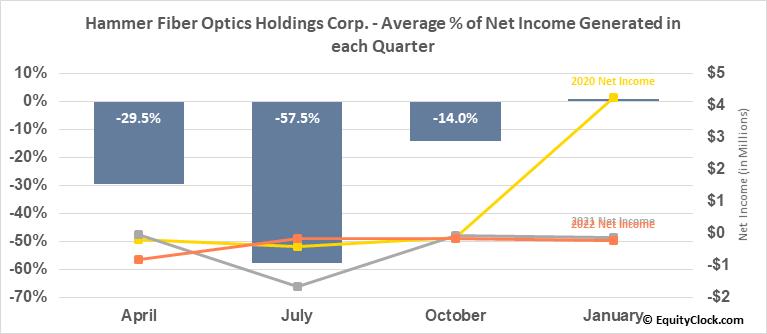 Hammer Fiber Optics Holdings Corp. (OTCMKT:HMMR) Net Income Seasonality