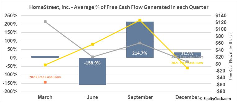 HomeStreet, Inc. (NASD:HMST) Free Cash Flow Seasonality