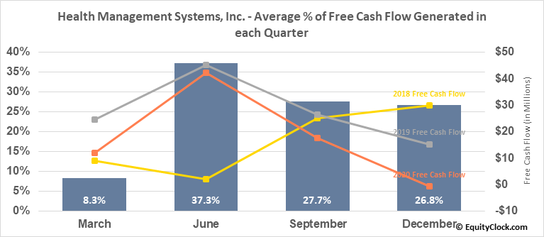 Health Management Systems, Inc. (NASD:HMSY) Free Cash Flow Seasonality