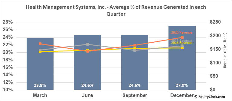 Health Management Systems, Inc. (NASD:HMSY) Revenue Seasonality