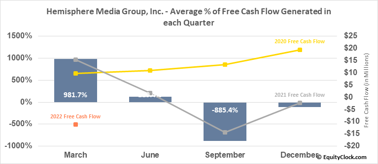 Hemisphere Media Group, Inc. (NASD:HMTV) Free Cash Flow Seasonality
