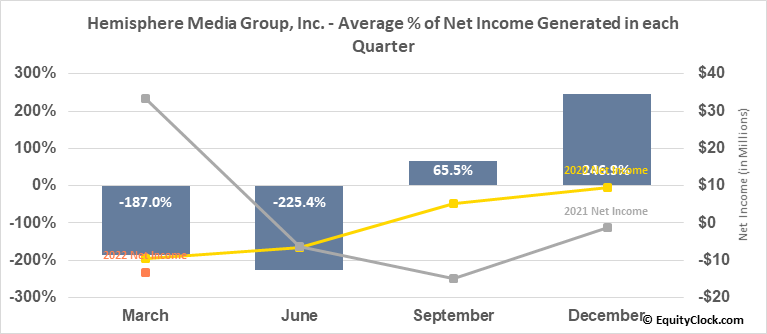 Hemisphere Media Group, Inc. (NASD:HMTV) Net Income Seasonality