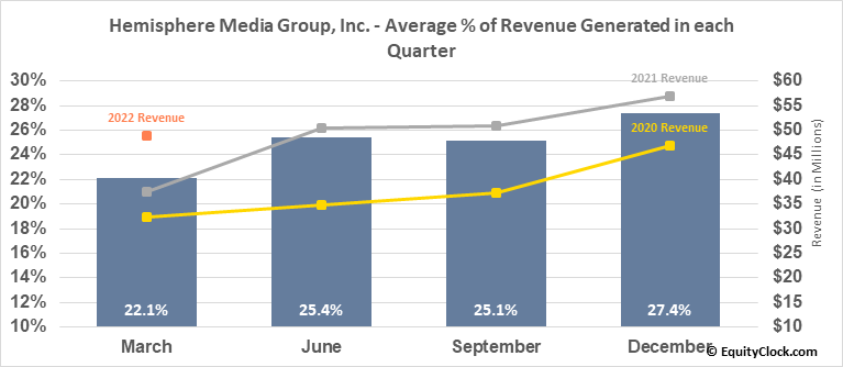 Hemisphere Media Group, Inc. (NASD:HMTV) Revenue Seasonality