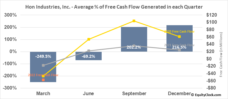 Hon Industries, Inc. (NYSE:HNI) Free Cash Flow Seasonality