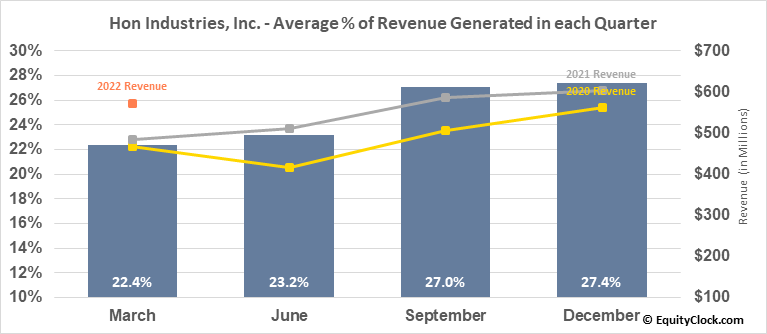 Hon Industries, Inc. (NYSE:HNI) Revenue Seasonality