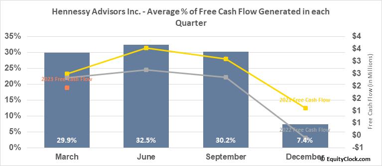 Hennessy Advisors Inc. (NASD:HNNA) Free Cash Flow Seasonality