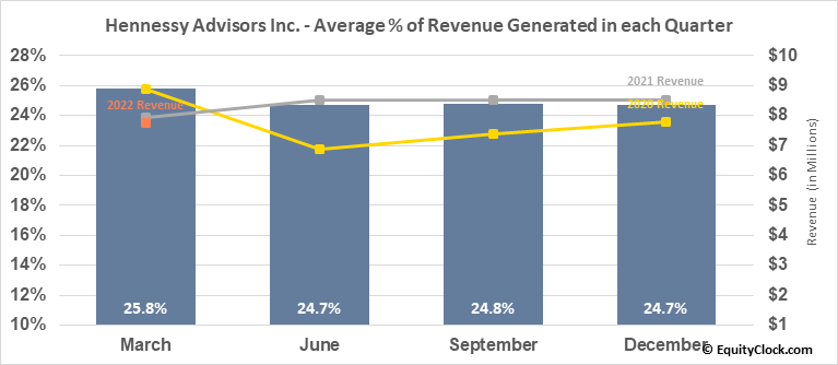 Hennessy Advisors Inc. (NASD:HNNA) Revenue Seasonality
