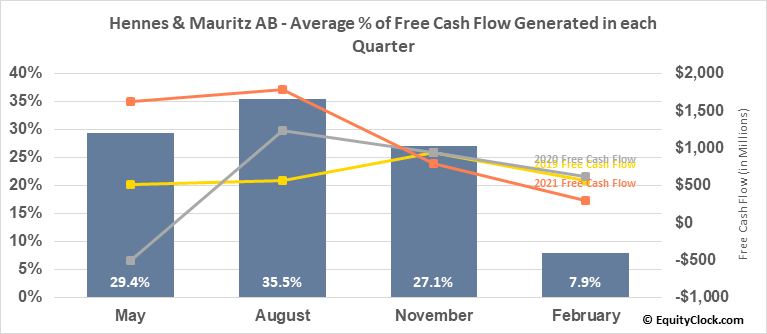 Hennes & Mauritz AB (OTCMKT:HNNMY) Free Cash Flow Seasonality