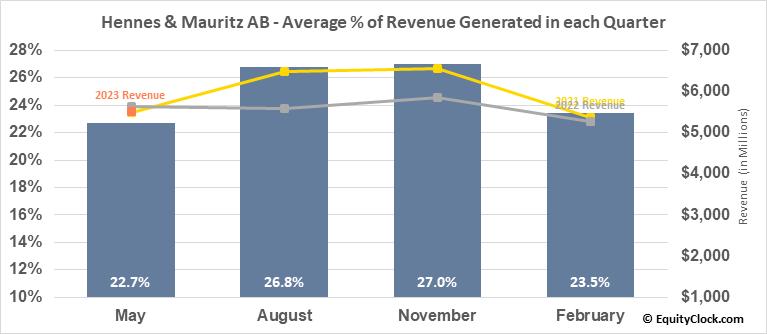 Hennes & Mauritz AB (OTCMKT:HNNMY) Revenue Seasonality