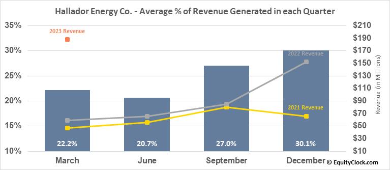Hallador Energy Co. (NASD:HNRG) Revenue Seasonality
