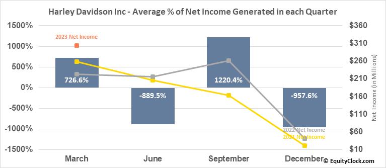 Harley Davidson Inc (NYSE:HOG) Net Income Seasonality
