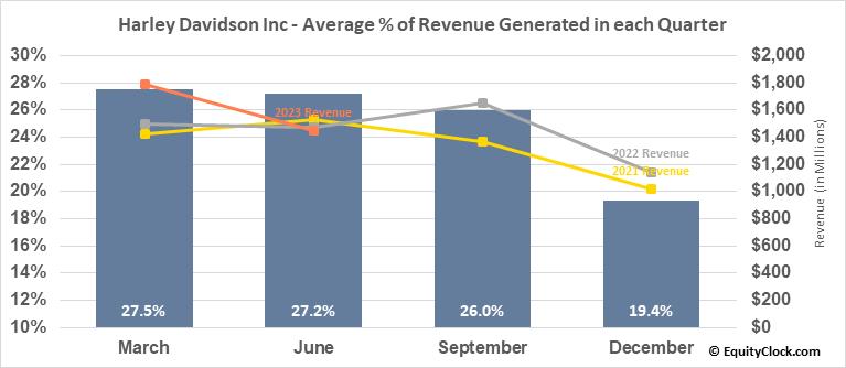 Harley Davidson Inc (NYSE:HOG) Revenue Seasonality