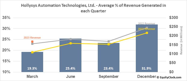 Hollysys Automation Technologies, Ltd. (NASD:HOLI) Revenue Seasonality