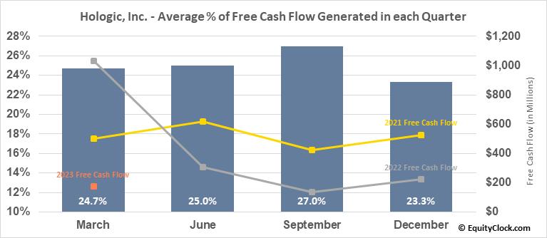 Hologic, Inc. (NASD:HOLX) Free Cash Flow Seasonality