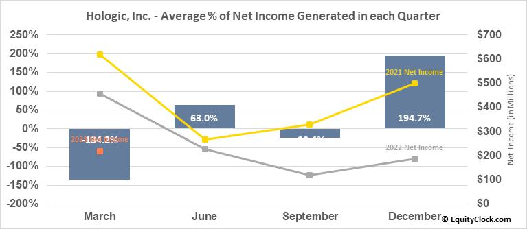 Hologic, Inc. (NASD:HOLX) Net Income Seasonality